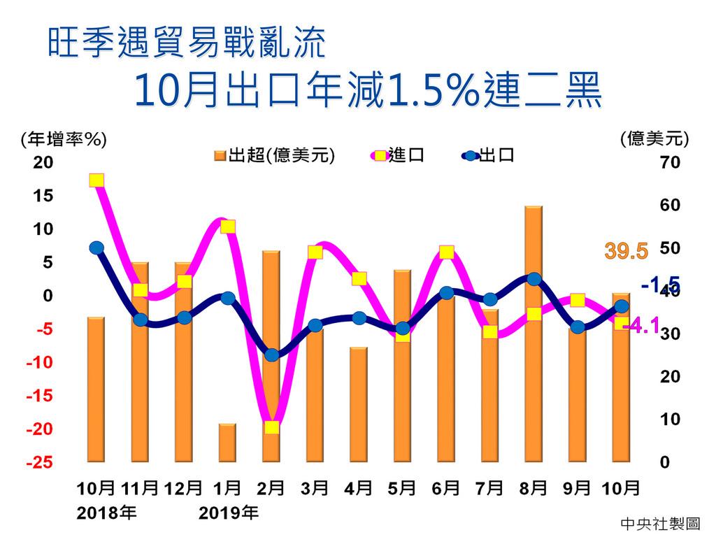 財政部表示,10月出口289.9億美元,創歷年單月第5高,表現不差,但受高基期及傳統類貨品因貿易戰紛擾呈現疲弱拖累,年減1.5%,連2個月負成長。中央社製圖 108年11月8日