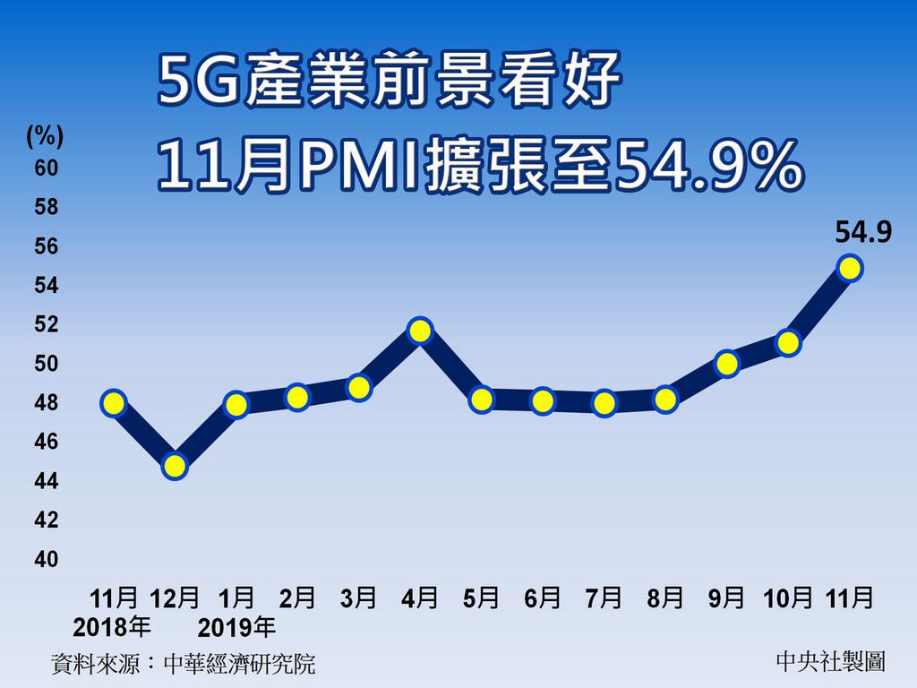 中經院2日公布11月經季調後的製造業採購經理人指數(PMI),受惠5G帶動相關製造業暢旺,11月PMI續揚3.8個百分點達到54.9%,是2018年9月以來最快速的擴張。中央社製圖   108年12月2日