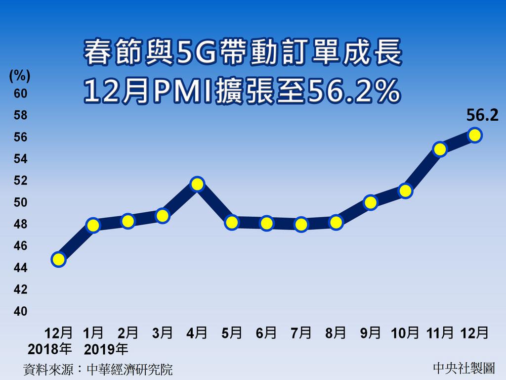 春節將至、5G產業發展,帶動相關產業訂單增加。中經院2日公布去年12月經季調後的製造業採購經理人指數(PMI),續揚1.3個百分點達到56.2%,不但連續3個月擴張,且是2018年6月以來最快速的擴張。中央社製圖 109年1月2日