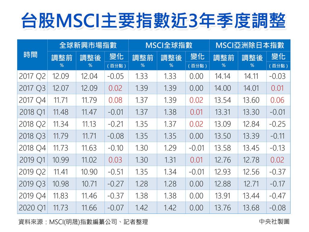 明晟(MSCI)指數編纂公司13日凌晨公布季度調整結果,台股在全球新興市場指數、亞洲除日本指數權重各調降0.07、0.08個百分點,調整後權重分別為11.66%、13.68%;全球市場指數權重維持1.42%不變。中央社製表 109年2月13日