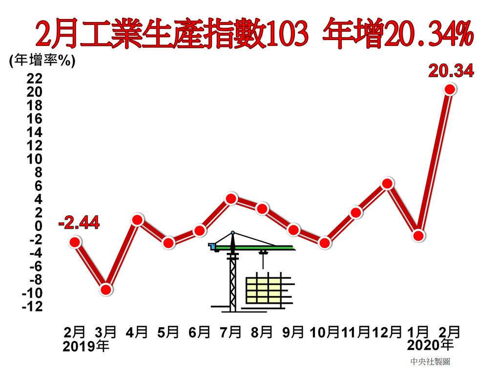 經濟部統計處23日公布2月工業生產指數103,年增20.34%;其中製造業生產指數103.97,年增21.12%。中央社製圖 109年3月23日