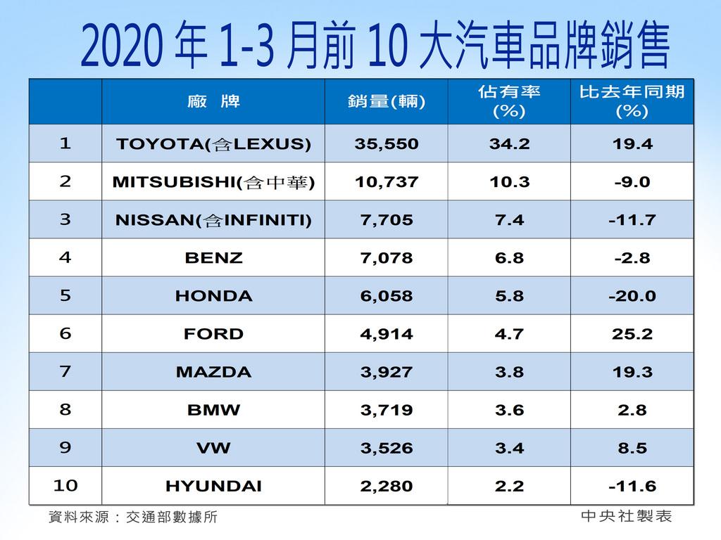 台灣3月份新車掛牌數出爐,總掛牌數3萬7279輛,年增15.1%,月增36.3%,表現優於預期,其中特斯拉擠進國內第8大熱銷品牌;第1季車市年增8.2%,不過車商對4月銷售轉趨保守。中央社製圖 109年4月1日