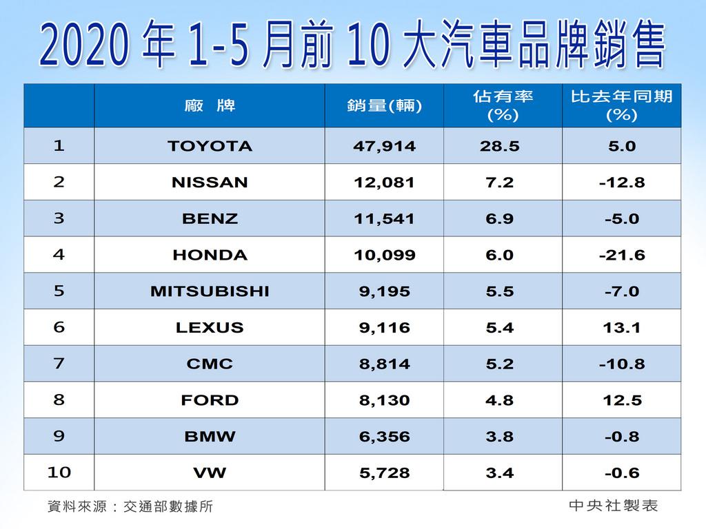 台灣疫情趨緩,賞車人潮回籠帶動5月車市表現。根據車商統計,5月新車掛牌3萬3528輛,月增8.8%;累計前5月新車掛牌16萬8396輛,僅較去年同期略減0.2%。車廠預估6月掛牌數約3.7萬輛,較5月再加溫。中央社製圖 109年6月1日