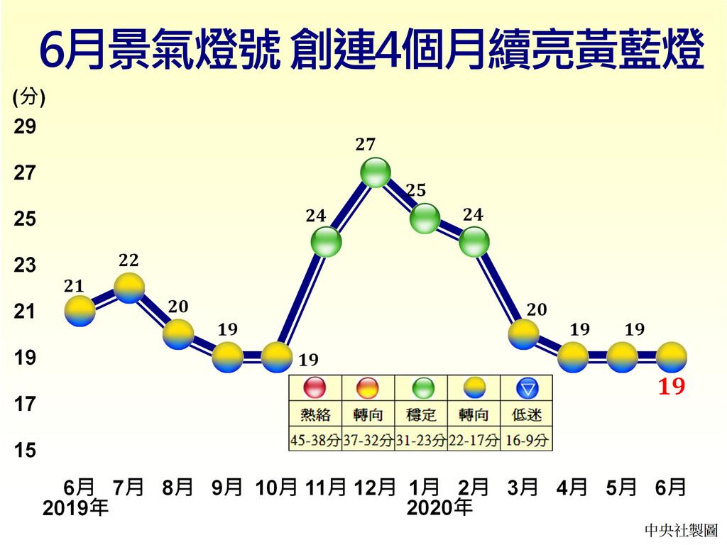 國發會27日發布6月景氣燈號,連4個月呈現黃藍燈,雖然景氣同時指標持續下跌,不過幅度較上月略減,加上領先指標經回溯修正後,呈連續2個月上升,反映疫情衝擊已逐漸縮減,但仍需持續關注後續發展。中央社製圖 109年7月27日