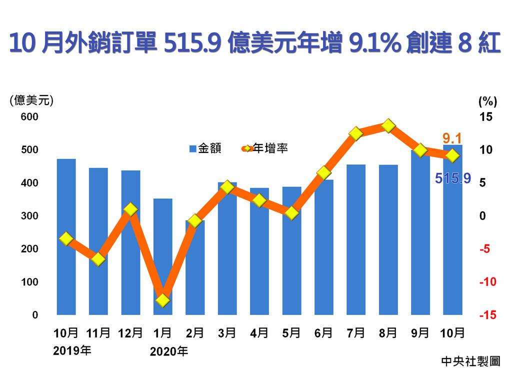 隨著消費性電子新品陸續推出,加上遠距需求殷切,10月外銷訂單金額為515.9億美元,年增9.1%,不僅創連8紅,也再創接單新高。中央社製圖 109年11月20日