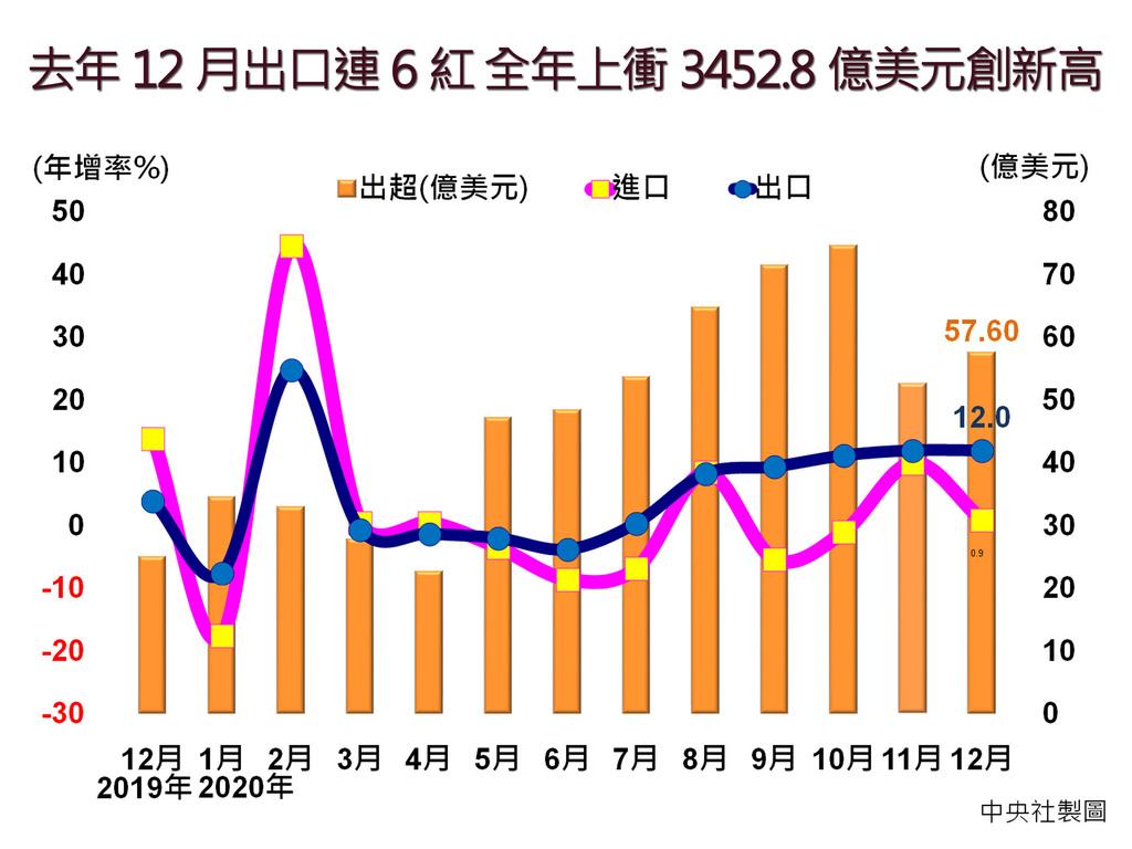 出口亮麗封關,2020年12月出口值達330億美元,創單月新高,年增12%,連六紅,全年出口值衝上3452.8億美元,刷新歷史新高紀錄,年增4.9%,優於中國、香港、日本、韓國、新加坡等主要競爭對手。中央社製圖 110年1月8日