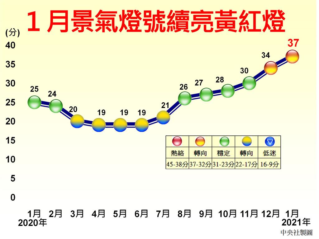 國發會3日公布1月景氣燈號續亮代表「趨熱」的黃紅燈,綜合判斷分數則較上月增加3分、升至37分,而且景氣領先、同時指標持續上升,國發會認為,這反映國內經濟增溫。中央社製圖 110年3月3日