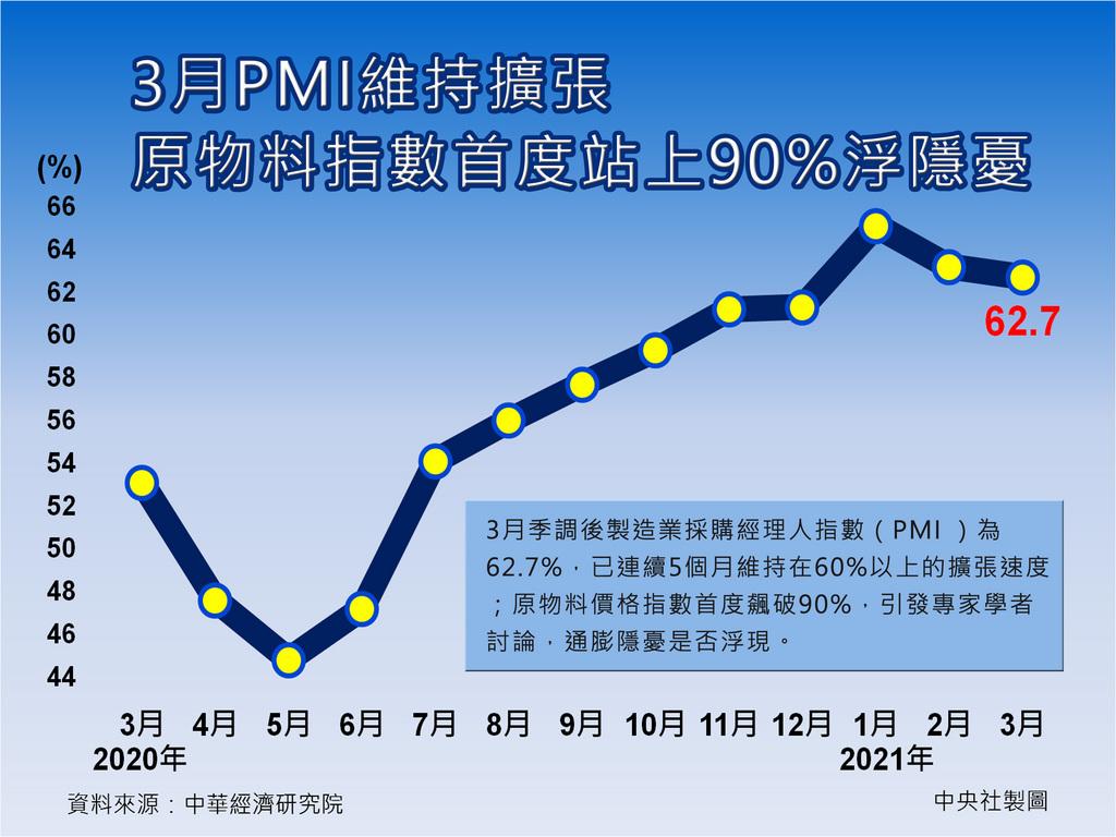 中經院今天公布3月經季節調整後的製造業採購經理人指數(PMI)為62.7%,已經連續5個月維持在60%以上的擴張速度;不過原物料價格指數首度飆破90%,引發專家學者討論,通膨隱憂是否浮現。中央社製圖 110年4月1日