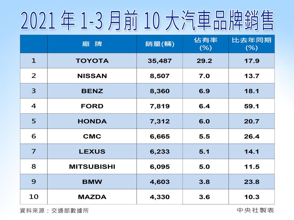 台灣車市買氣續旺,3月受惠景氣穩定升溫,加上晶片缺貨問題稍微緩解及進口車大量到港,新車掛牌數達4.32萬輛,年增15.9%,優於預期,並創下近16年來同期新高。中央社製圖 110年4月1日