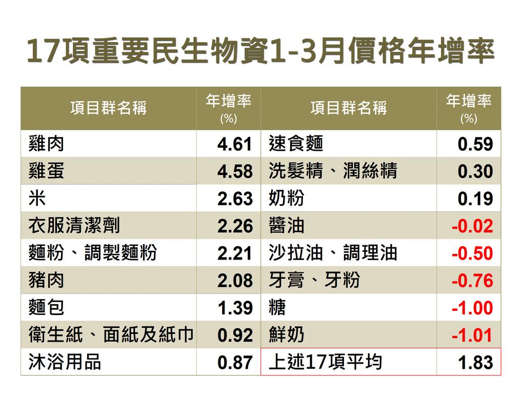 主計總處8日發布3月消費者物價指數(CPI)年增率1.26%,扣除蔬果、能源後的核心CPI年增1.07%,物價尚屬平穩。17項重要民生物資平均CPI年增率1.61%,其中以米、雞蛋、雞肉分別上漲4.77%、3.76%、3.55%較顯著。中央社製圖 110年4月8日