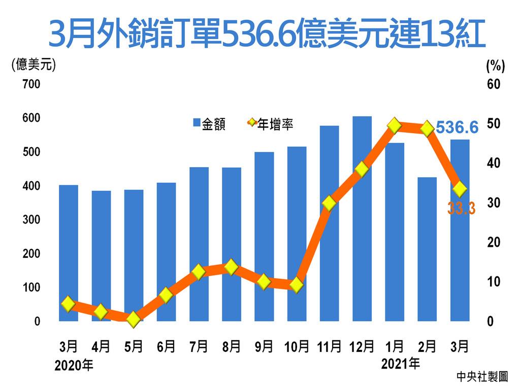經濟部20日公布3月外銷訂單統計為536.6億美元,年增33.3%,連續13個月寫下正成長紀錄,且再創歷年同月新高。中央社製圖 110年4月20日
