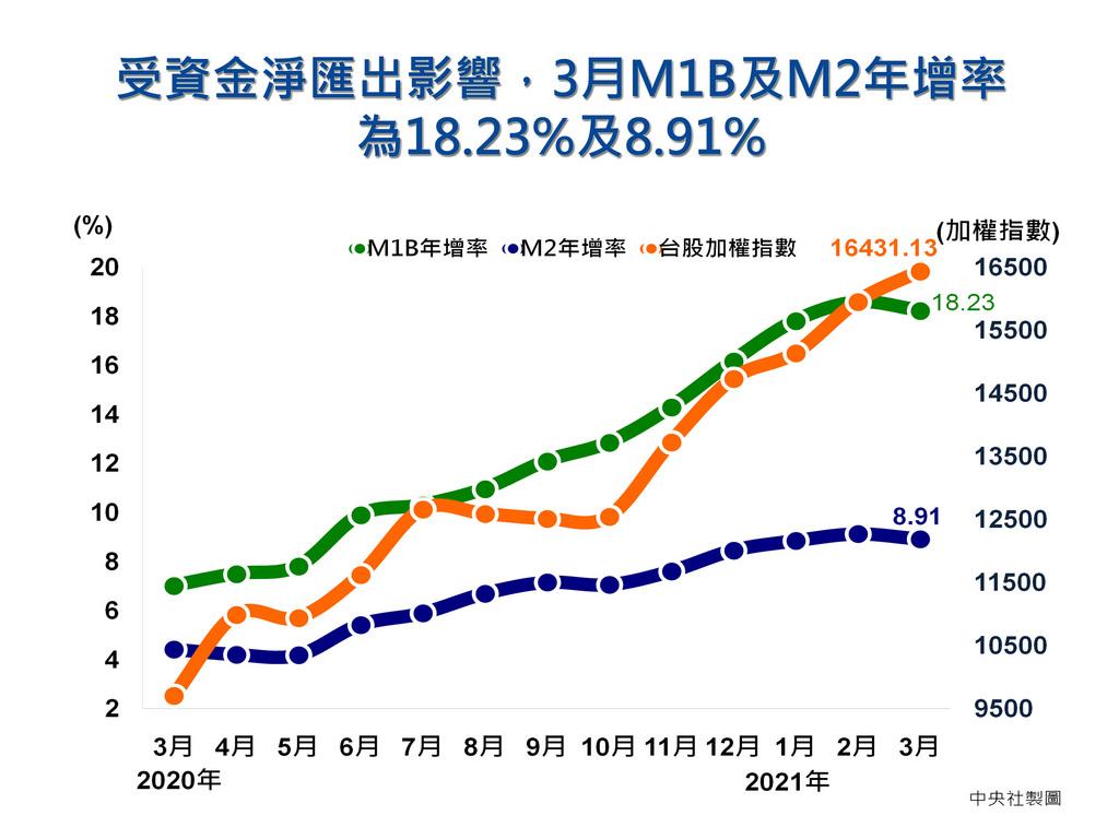 中央銀行23日公布3月金融概況,M1b年增率18.23%,終止連12漲;央行官員說明,主因是受資金淨匯出影響,不過從證券劃撥餘額續創新高等指標看,台股交投依舊熱絡,資金動能充裕。央行統計,3月M1b、M2年增率雙雙下滑,分別為18.23%及8.91%。中央社製圖 110年4月23日
