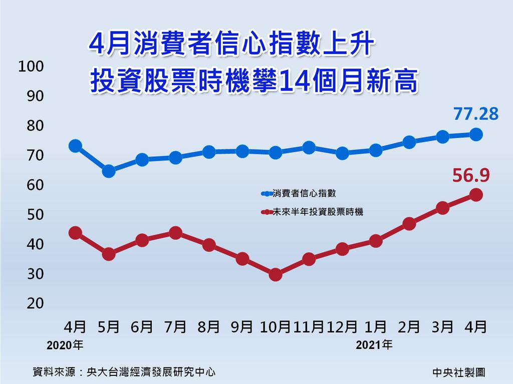 台灣經濟成長率今年有望上看5%,民眾看好這波股市上漲是「有基(基本面)之彈」,持續「錢」進股市,中央大學今天公布4月消費者信心指數上升,其中投資股市時機指標更攀上14個月以來新高。中央社製圖 110年4月24日