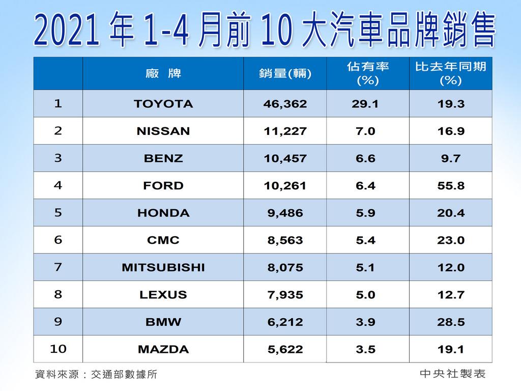 台灣4月新車銷售統計今天出爐,總市場規模為3萬7901 輛,雖然較3月下滑12.3%,但在車廠積極促銷下,年增23%,創下近16年來同期新高。車商預期5月延續買氣,單月目標估3萬8000輛。中央社製圖 110年5月3日