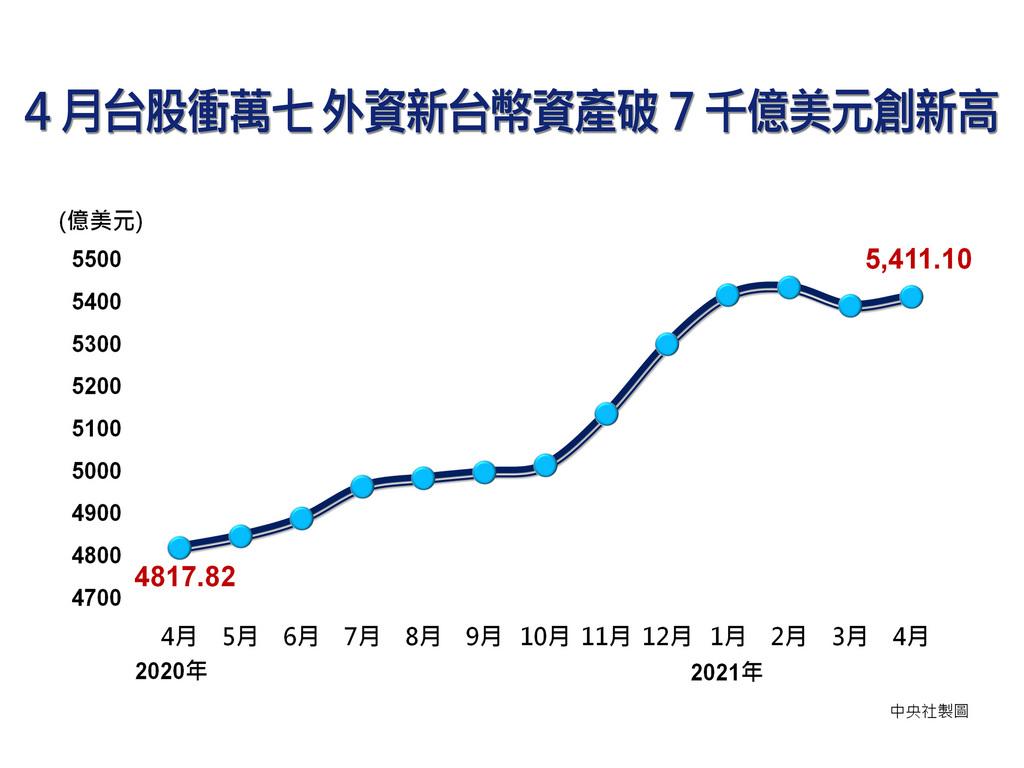 中央銀行5日公布4月外匯存底為5411.1億美元,月增20.66億美元;由於台股4月一路走升,外資持有新台幣資產7272億美元以及約當外匯存底占比134%雙創新高表現,其中約當占比更是一口氣大幅提升10個百分點。中央社製圖 110年5月5日