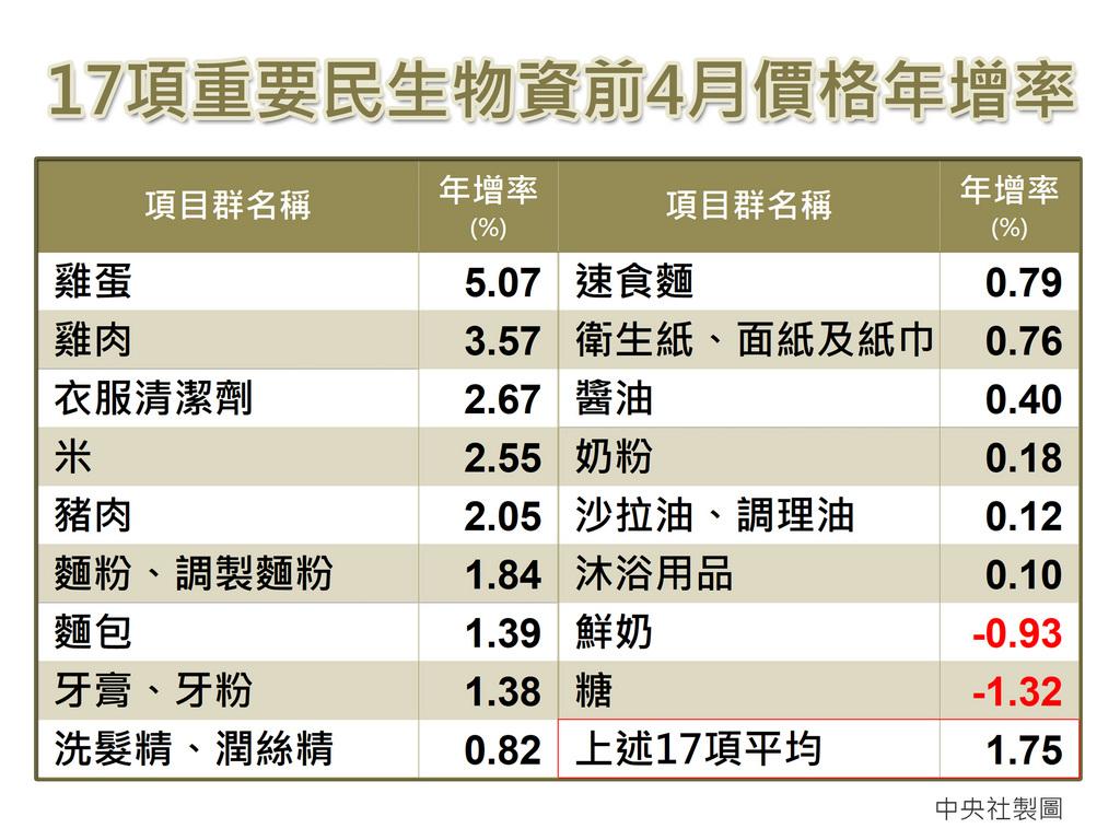 主計總處6日發布4月消費者物價指數(CPI)年增率為2.09%,是2018年3月以來的新高,扣除蔬果、能源後的核心CPI年增1.35%。4月躉售物價指數(WPI)年增9.62%,創下2008年8月來新高。中央社製圖 110年5月6日