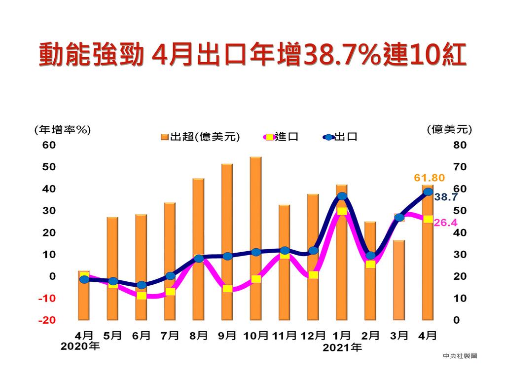 財政部7日公布4月出口349.6億美元,創歷年單月次高,年增38.7%,達陣「連10紅」,並為連兩個月雙位數正成長;累計前4月出口1329.1億美元,則年增28%。中央社製圖 110年5月7日