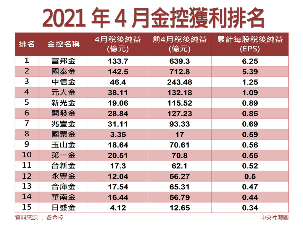 15家金控獲利全出爐,4月共賺新台幣549.66億元,累計前4月賺進2475.37億元,創史上同期新高,年增112% 。中央社製圖 110年5月7日