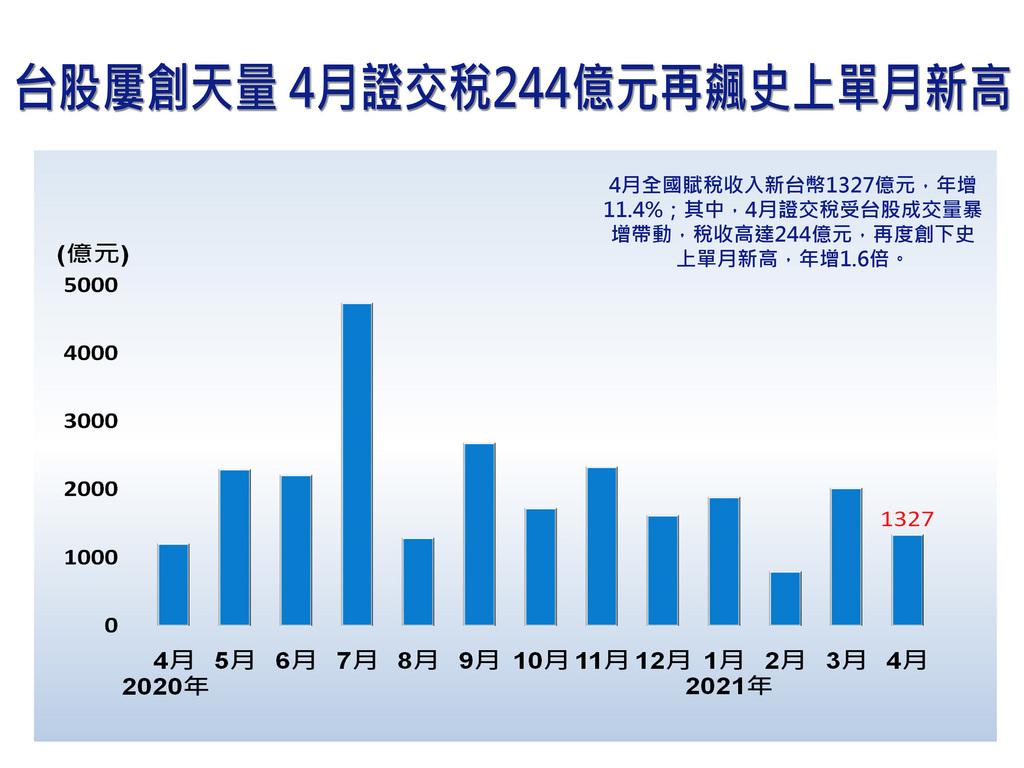 財政部11日公布4月全國賦稅收入新台幣1327億元,年增11.4%;其中,4月證交稅受台股成交量暴增帶動,稅收高達244億元,再度創下史上單月新高,年增1.6倍。中央社製圖 110年5月11日