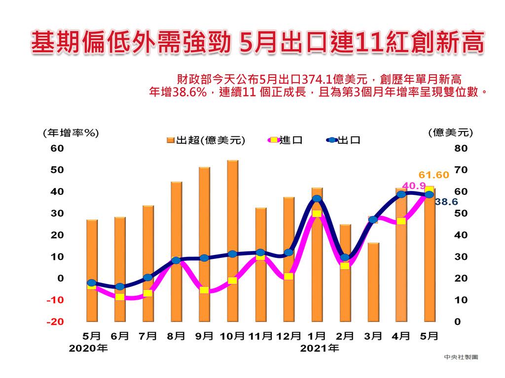 財政部8日公布5月出口374.1億美元,飆單月新高,隨基期偏低,年增率放大至38.6%,動能尚未受本土疫情升溫干擾;展望6月,財政部預估,正常狀態下出口可望年增27%至31%,但坦言疫情發展仍是最大變數。中央社製圖 110年6月8日