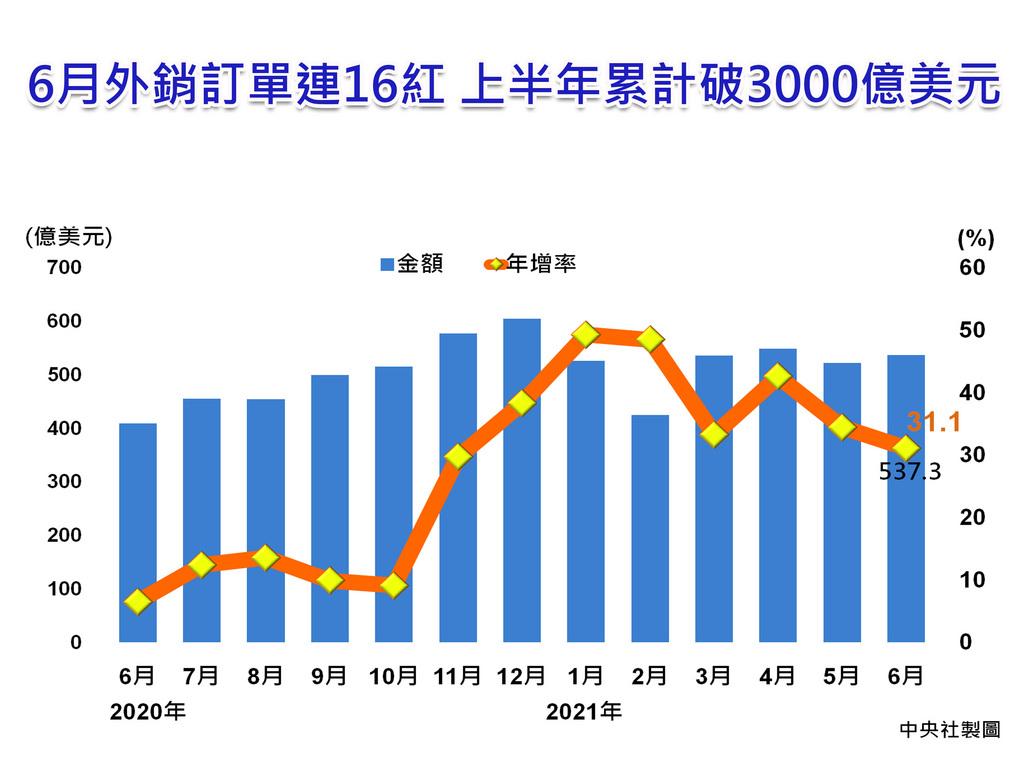 經濟部20日表示,科技類與傳產貨品需求暢旺,帶動6月外銷訂單金額達537.3億美元,連16紅;上半年接單金額更首度突破3千億美元,達3099.2億美元,創歷年同期新高,年增39.2%,為同期最大增幅。中央社製圖110年7月20日