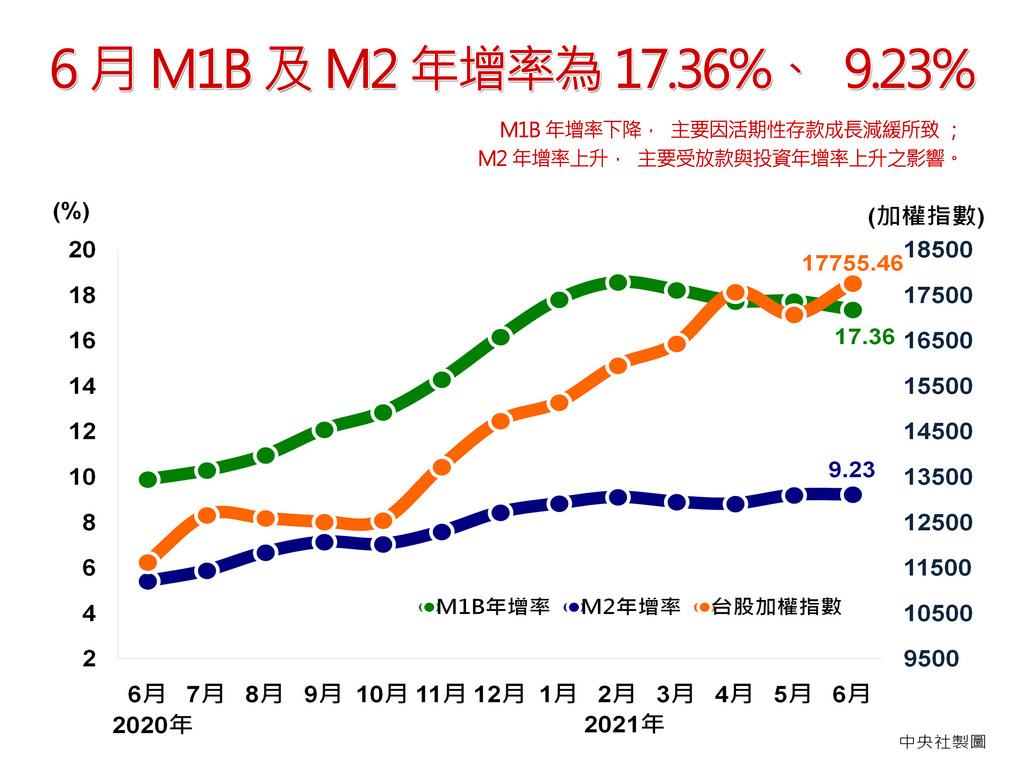 央行23日公布6月金融概況,M1B年增率下降為17.36%,主要是因活期性存款成長減緩所致;M2則受到放款與投資年增率上升影響,年增率上升至9.23%,為西元1999年8月以來新高。中央社製圖 110年7月23日