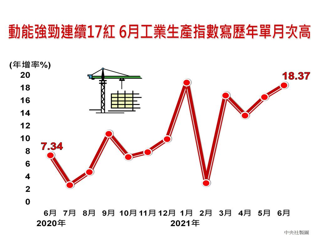 全球經濟穩健復甦、終端需求增加,電子與傳產動能強勁。經濟部23日公布6月工業生產指數135.32,創歷年單月次高,年增18.37%,連17個月正成長;第二季指數達129.23,寫下歷年單季最佳紀錄。製造業第二季指數為131.08,同創單季新高。中央社製圖 110年7月23日