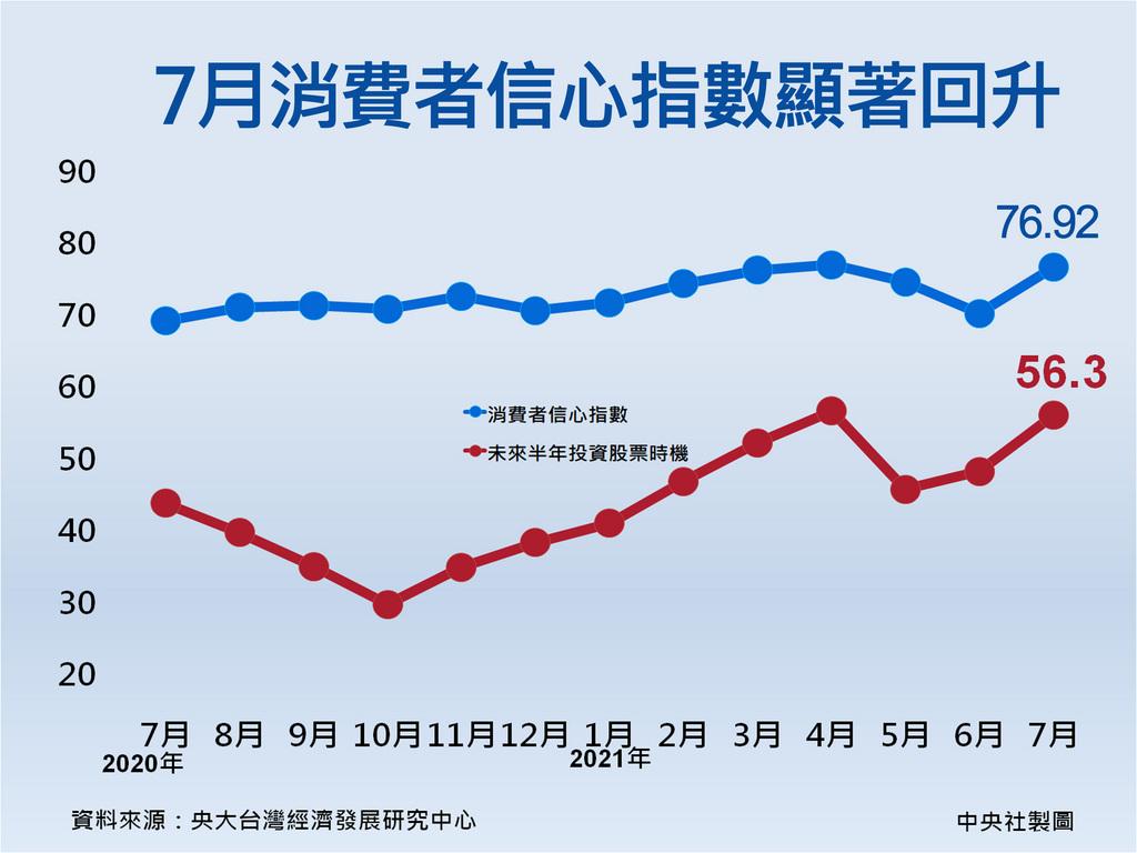 國內疫情趨緩,7月先迎來「微解封」,隨後宣布27日起疫情警戒降為二級,大大提振民眾信心,中央大學台經中心今天公布7月消費者信心指數也止跌回升,較上月大增6.44點。中央社製圖 110年7月27日