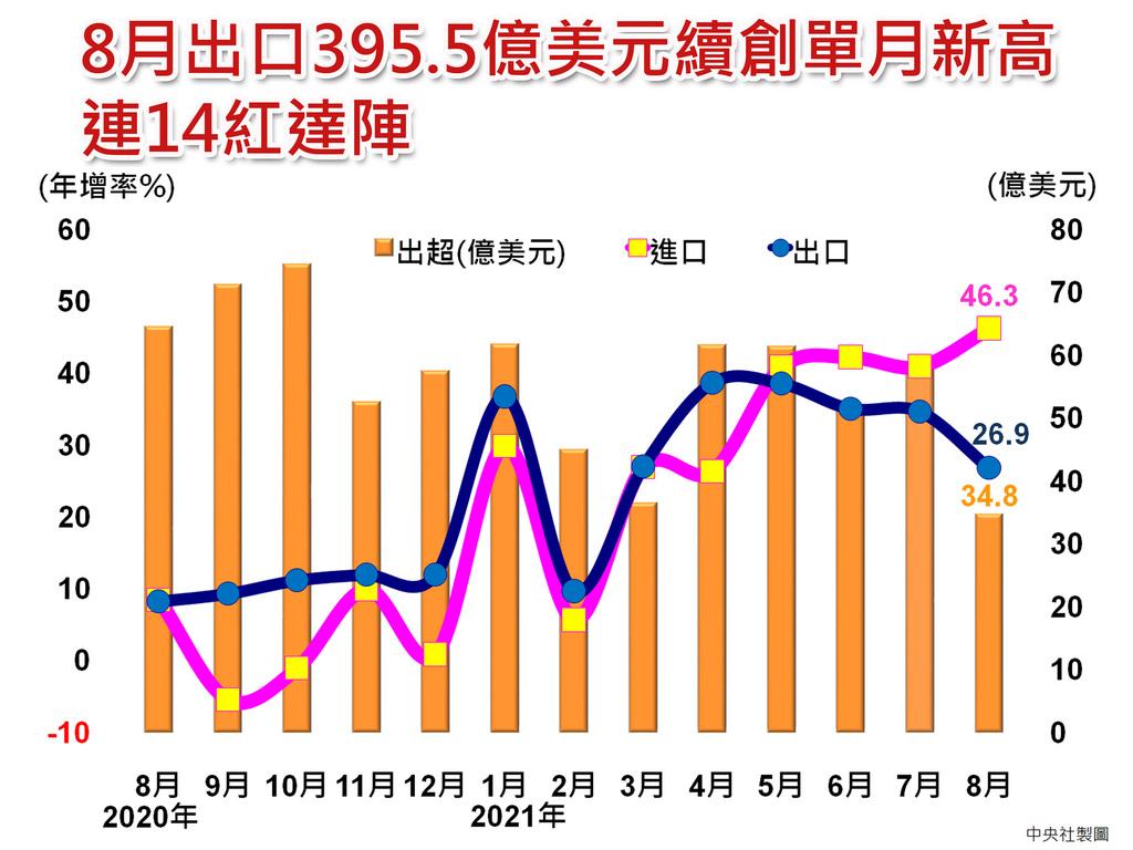 旺季動能火熱,8月出口395.5億美元,續創單月新高,年增26.9%,連14紅;財政部預估,9月出口年增23%至27%,出口值378至390億美元左右。中央社製圖 110年9月7日