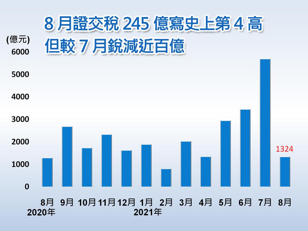 財政部9日公布8月全國稅收1324億元,年增3.8%,前8月全國稅收累計1兆9360億元,為史上同期新高,年增23.5%,財政部統計處副處長陳玉豐預估,全年稅收將可穩定達成預算目標,並比去年成長。中央社製圖 110年9月9日