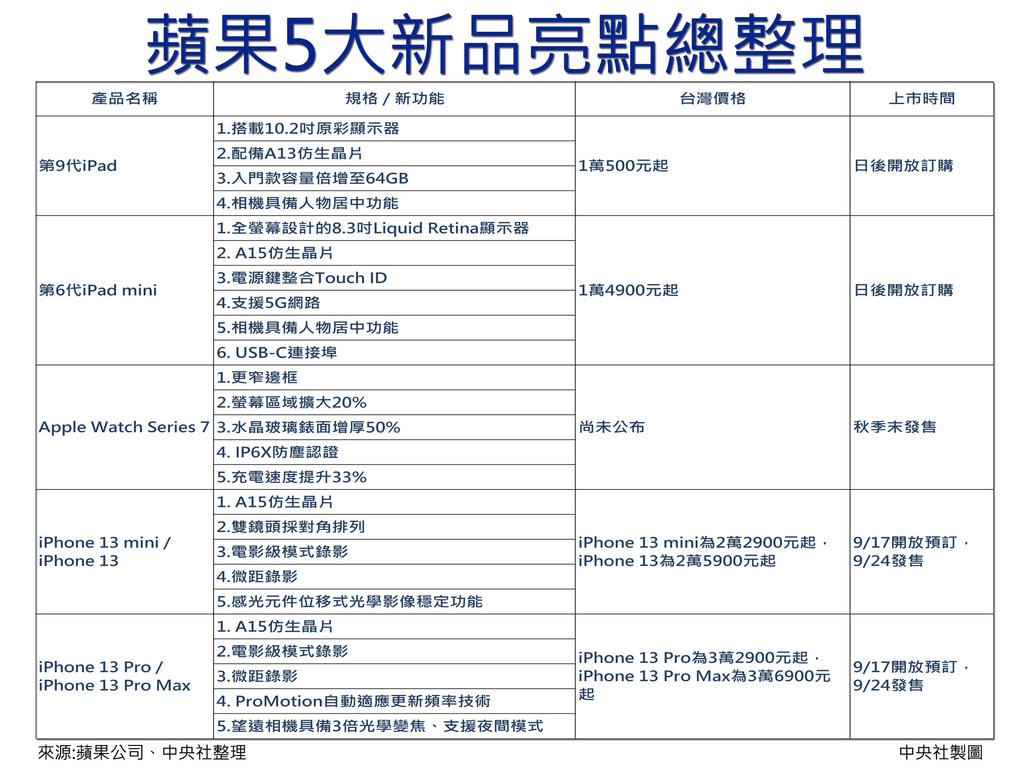 蘋果公司15日發表iPad、Apple Watch及iPhone等5大新產品,其中iPhone 13系列將於17日開放預購、24日開始供貨,台灣與其他30多個國家與地區都列為首波開賣市場。中央社製圖 110年9月15日