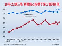 10月CCI連三降  物價信心指標下探17個月新低