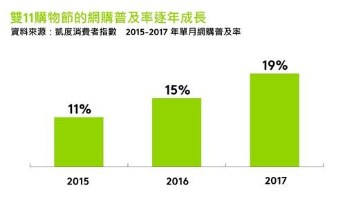 雙11購物節的網購普及率逐年成長