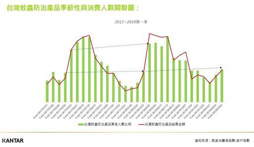 台灣蚊蟲防治產品季節性與消費人數關聯圖