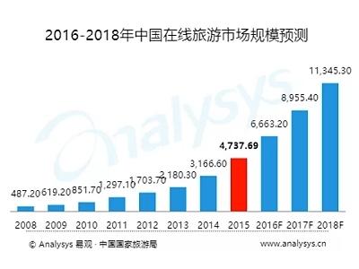 中國線上旅遊市場規模