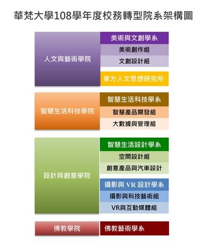 華梵大學108學年度校務轉型院系架構圖。
