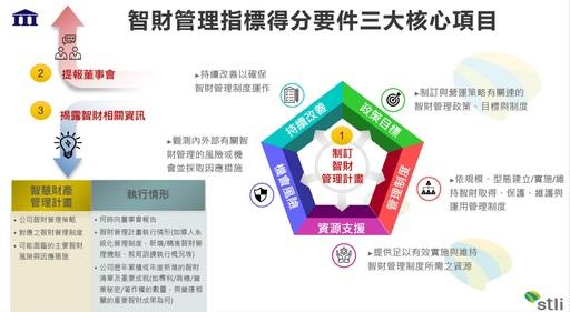 資策會科技法律研究所歸納智財管理指標得分三大核心要件,協助企業快速掌握最新公司治理評鑑智財管理指標