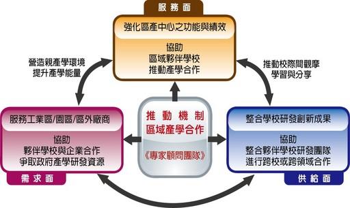 興大計畫團隊(區產中心)與中彰投區域產學聯盟之任務及功能
