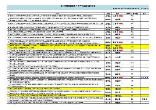 東華大學發表之期刊產值統計2021_04