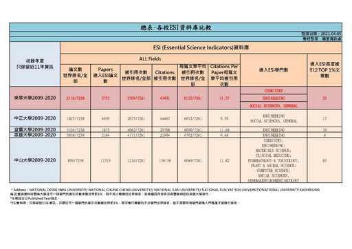 ESI期刊產值統計2021_04