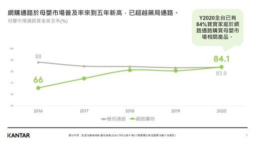 網購通路於母嬰市場普及率來到五年新高,已超越藥局通路