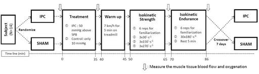 圖2 非運動員經IPC介入探討肌肉組織血流量及肌肉功能研究流程