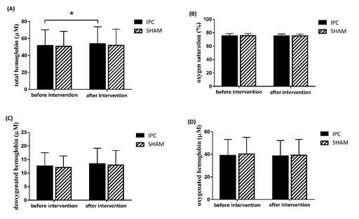 圖3 非運動員經IPC或SHAM介入之近紅外線光譜儀血氧數值變化