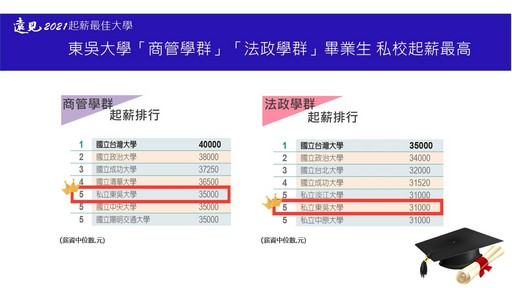 《遠見雜誌》2021起薪最佳大學調查,東吳大學名列前茅