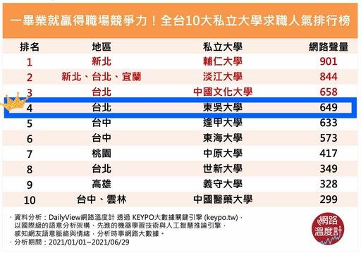 《DailyView網路溫度計》全台私立大學求職人氣排行榜,東吳大學位居求職人氣王第四