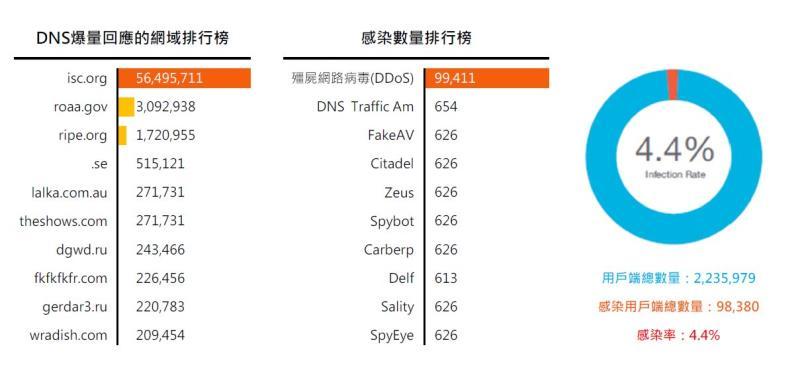 DDoS攻擊排行榜(資料出處:nominum.com)