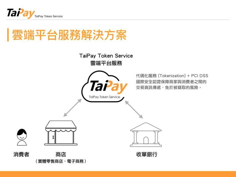 TTS服務可以防止信用卡在交易傳輸的過程中被駭。