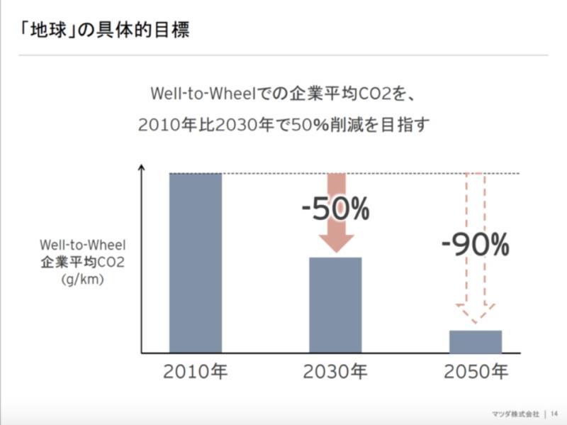 Mazda 宣布新世代引擎計畫,目標2030年排碳量減半!