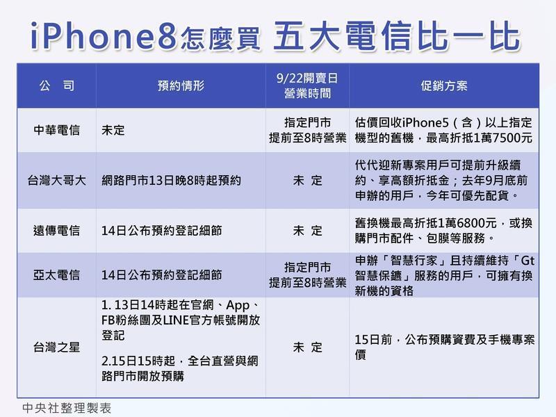 國內五大電信業者13日宣布,預約和開賣iPhone8系列新機時間,並推出「舊機換新機」或「代代迎新」等方案搶客,各家優惠如圖表。中央社製圖 106年9月13日