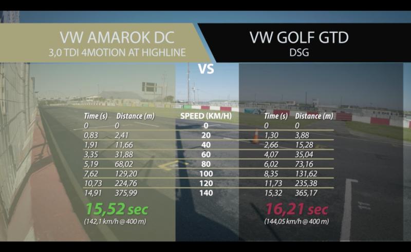 Amarok 直線對決 Golf GTD